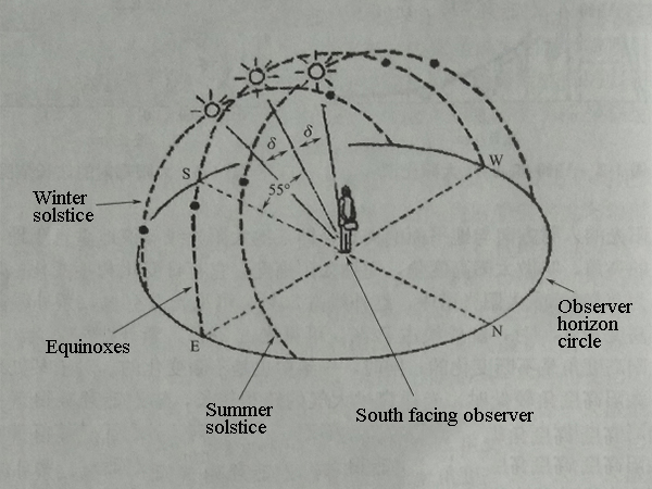 Solar irradiance and the influence of solar activity on the earth