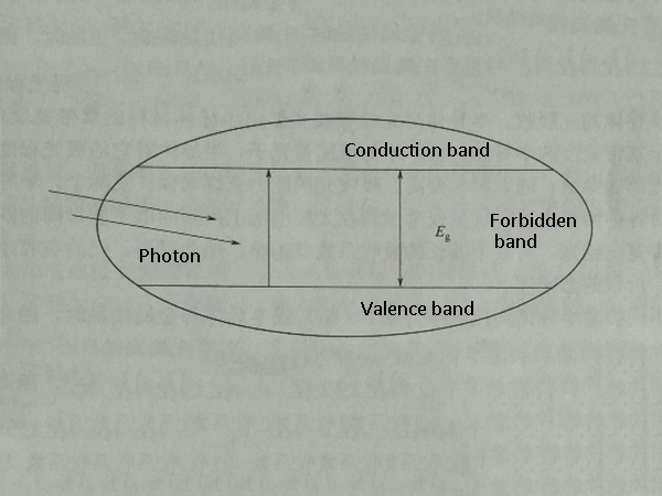PN junction and photovoltaic effect