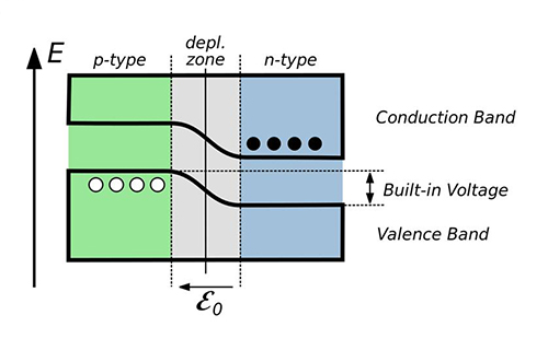 Semiconductor and PN junction